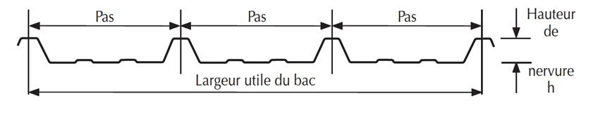 plaque translucide forme