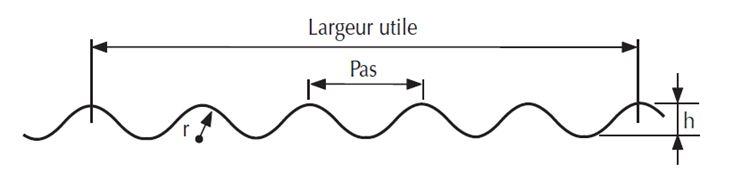 plaque translucide