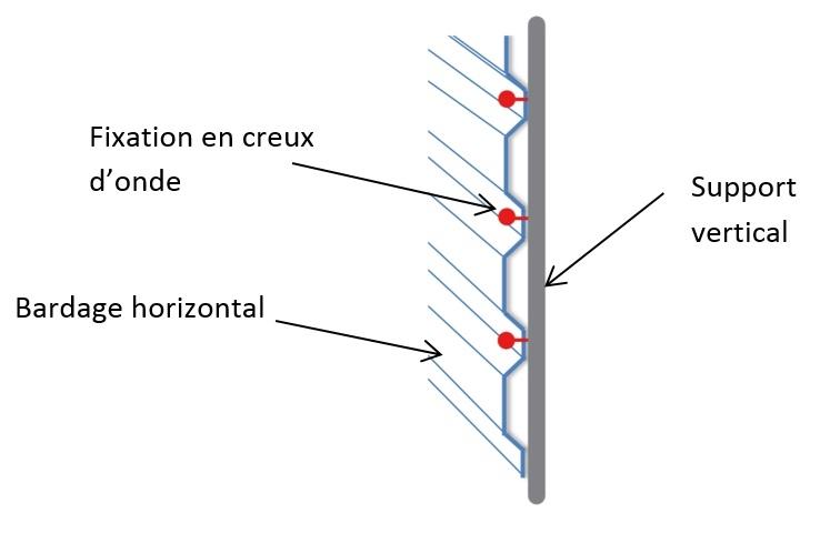 schéma bardage lisse verticale