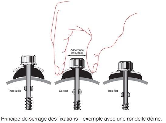 serrage-fixation-rondelle-dome